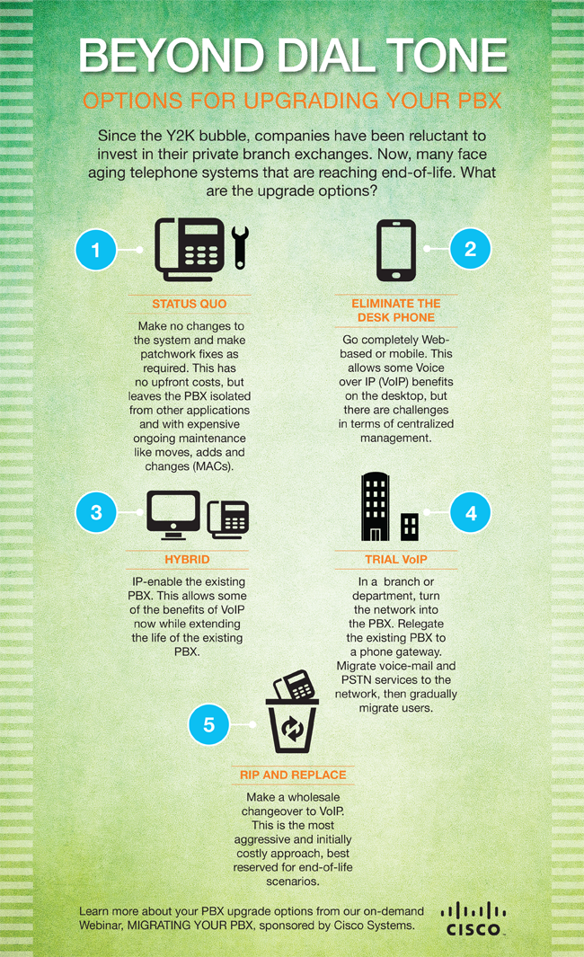 Infographic: Migrating Your PBX