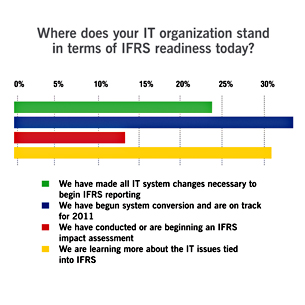 The State of IFRS Readiness
