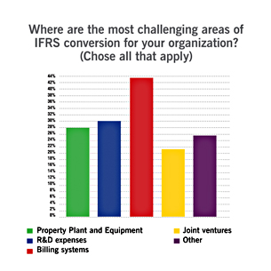 The toughest pieces of IFRS data