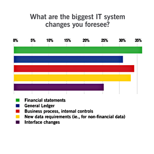 Changes to IT systems on the way