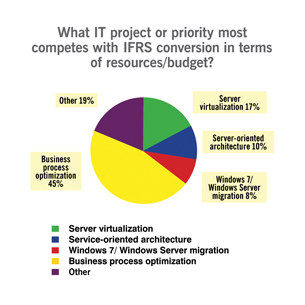 Competing for IT resources